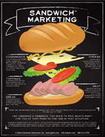 Sandwich Marketing poster, create marketing campaign