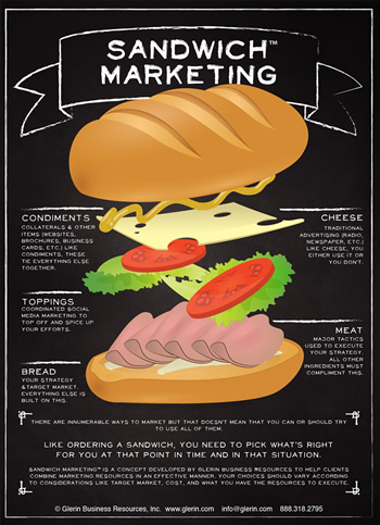 sandwich marketing infographic